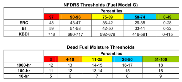 Charts of Fuel Moisture Thresholds