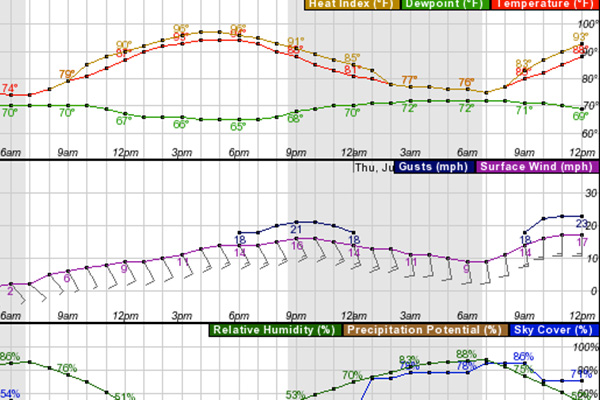 Static Image of South Texas Fire Weather Graph